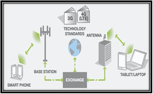 Architecture LTE OMNET
