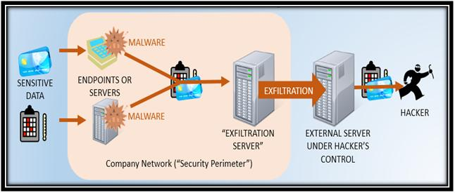 Architecture of Network Security