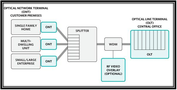 OMNET OPTICAL NETWORK