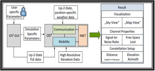 OMNET OS3 PDF