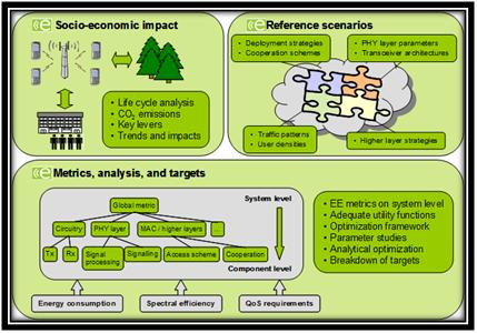 Architecture of green computing: