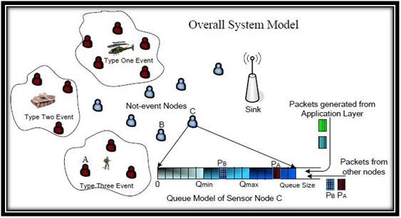 OMNET WIRELESS SENSOR NETWORK