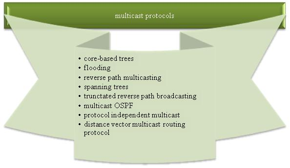 OMNET++ Multicast projects