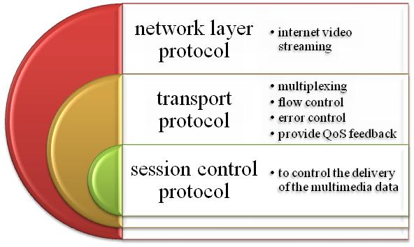 P2P Routing Protocol in P2P projects