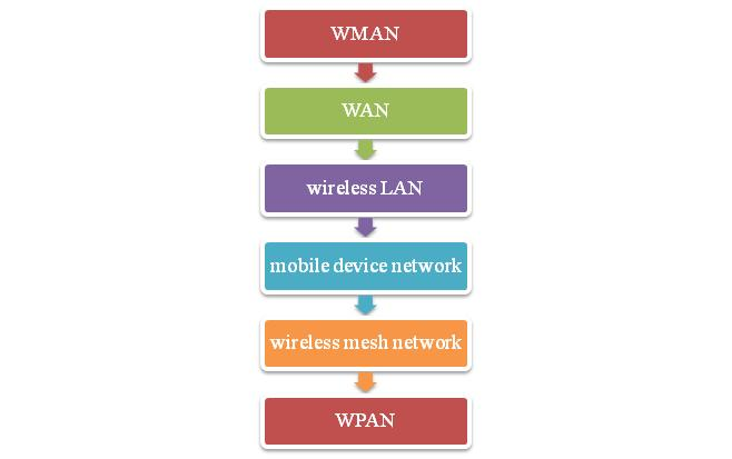 Types of wireless network communication projects