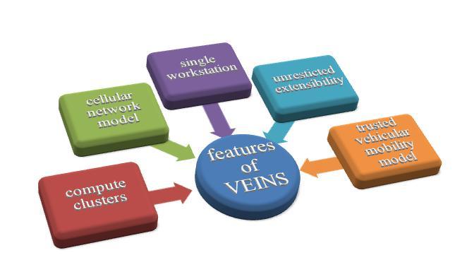 Veins Simulator features